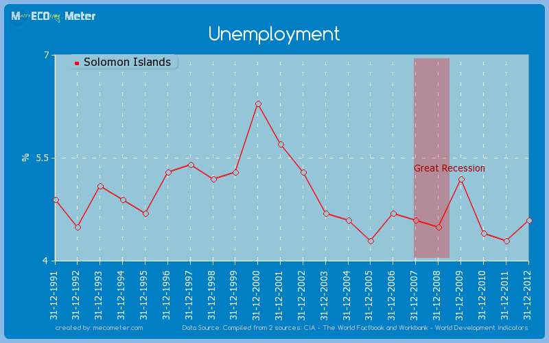 Unemployment of Solomon Islands