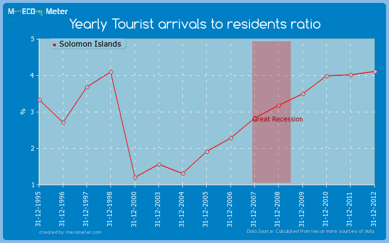 Yearly Tourist arrivals to residents ratio of Solomon Islands