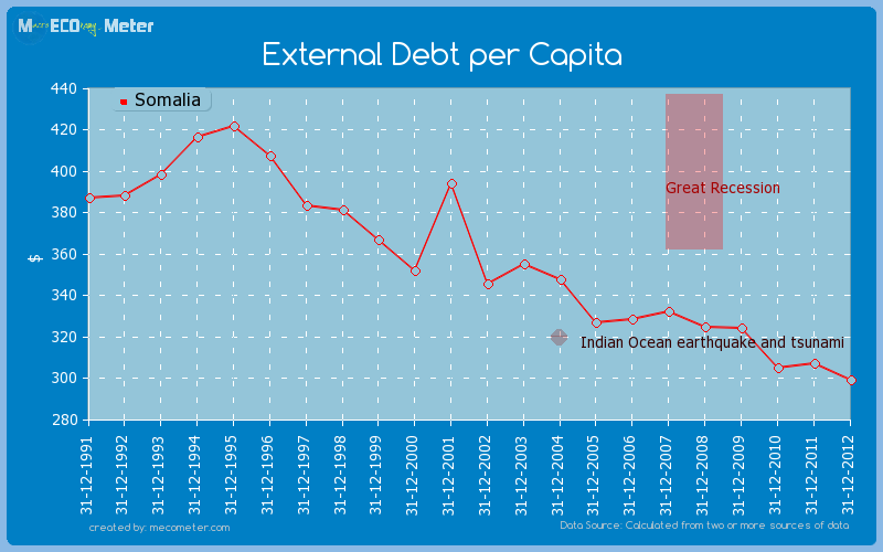 External Debt per Capita of Somalia