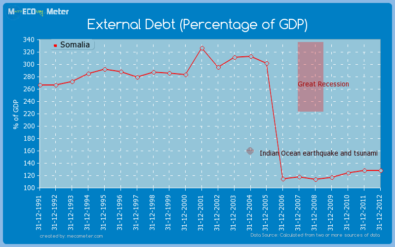 External Debt (Percentage of GDP) of Somalia