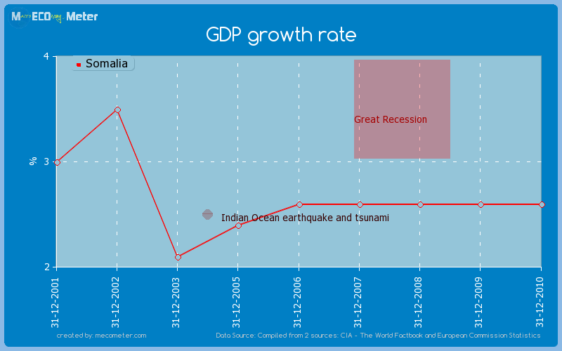GDP growth rate of Somalia