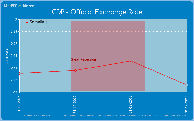 GDP - Official Exchange Rate of Somalia