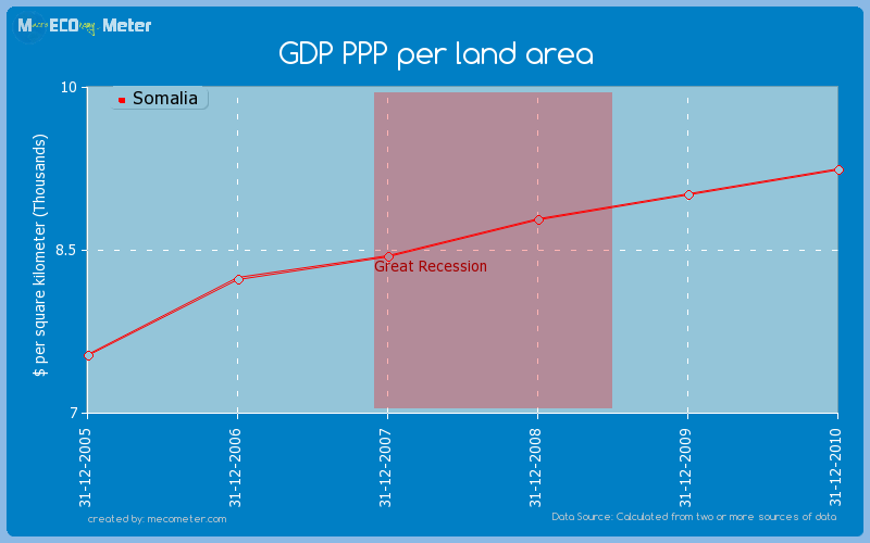 GDP PPP per land area of Somalia