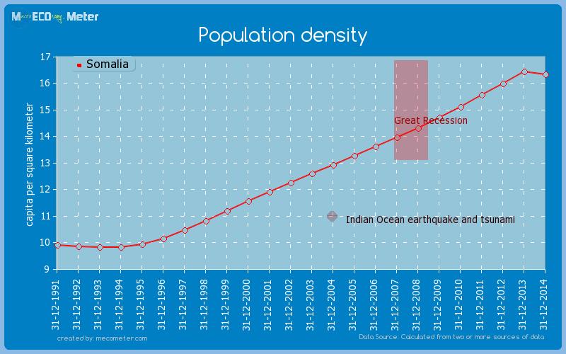Population density of Somalia
