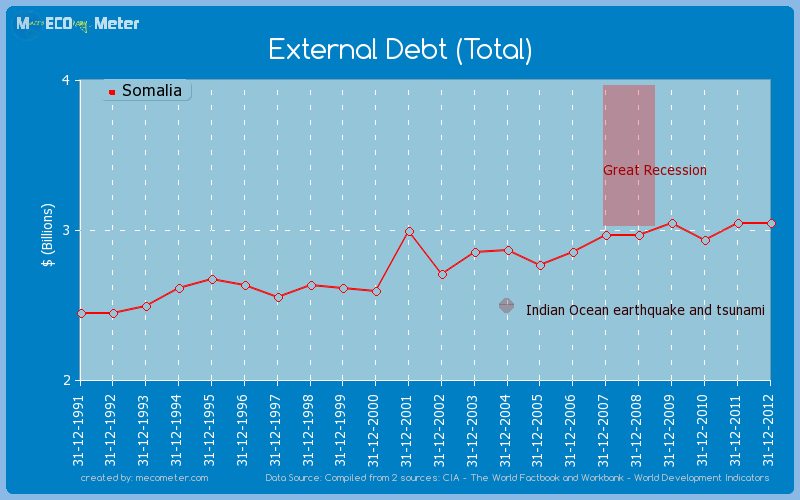 External Debt (Total) of Somalia