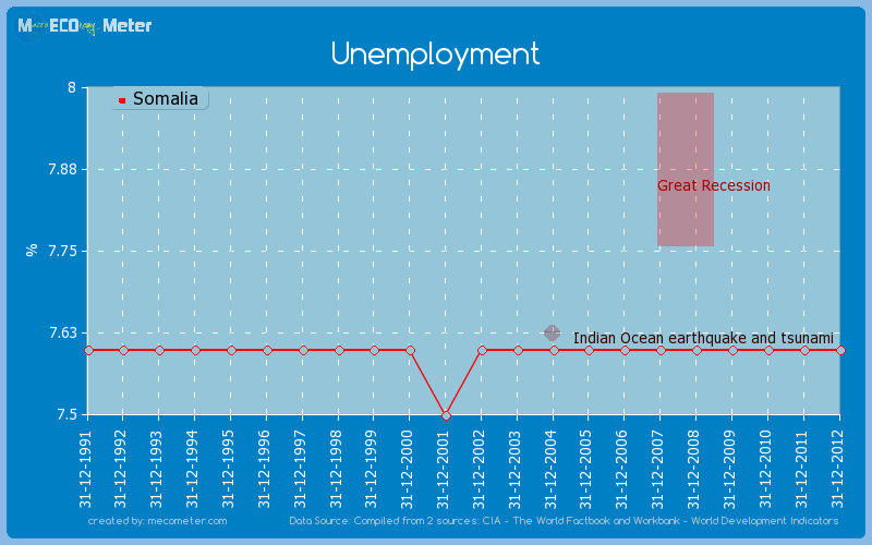 Unemployment of Somalia