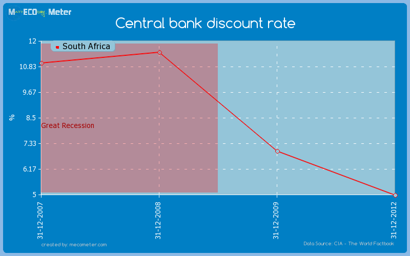 Central bank discount rate of South Africa