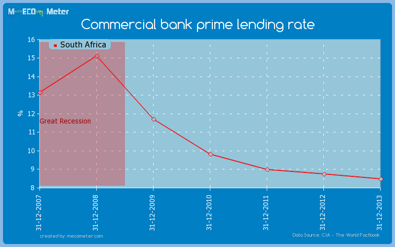 Commercial bank prime lending rate of South Africa