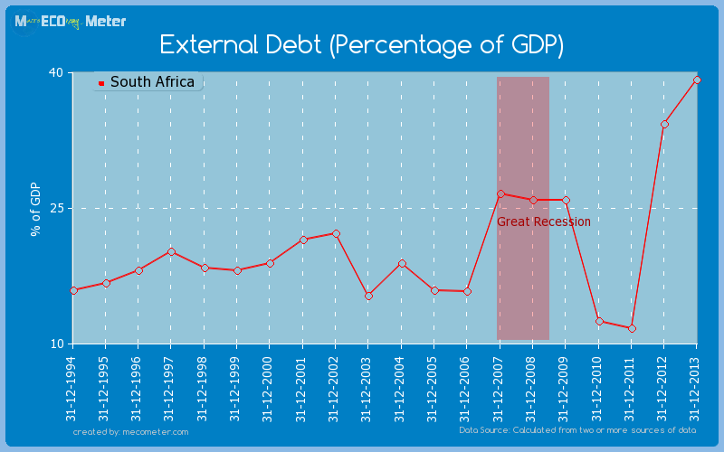 External Debt (Percentage of GDP) of South Africa