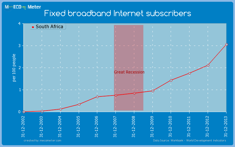 Fixed broadband Internet subscribers of South Africa
