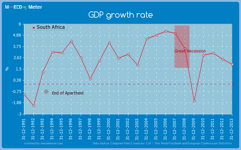 GDP growth rate of South Africa