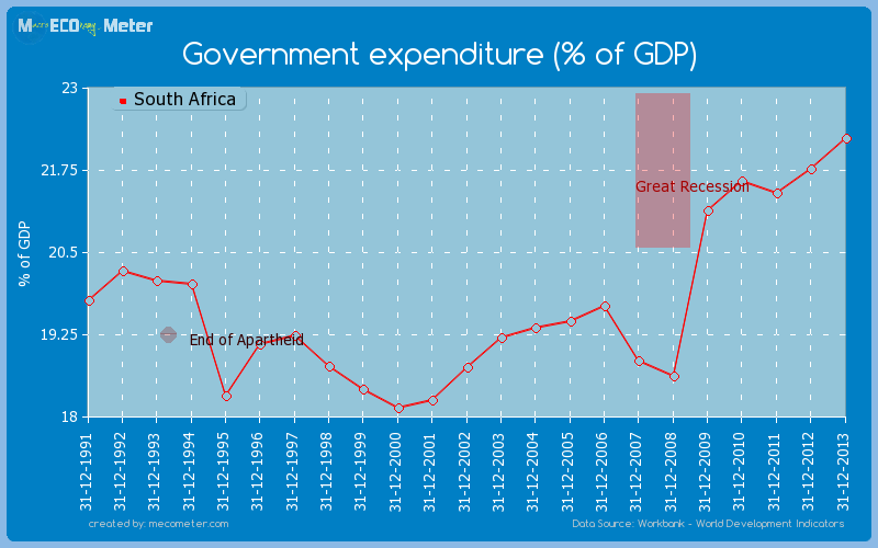 Government expenditure (% of GDP) of South Africa