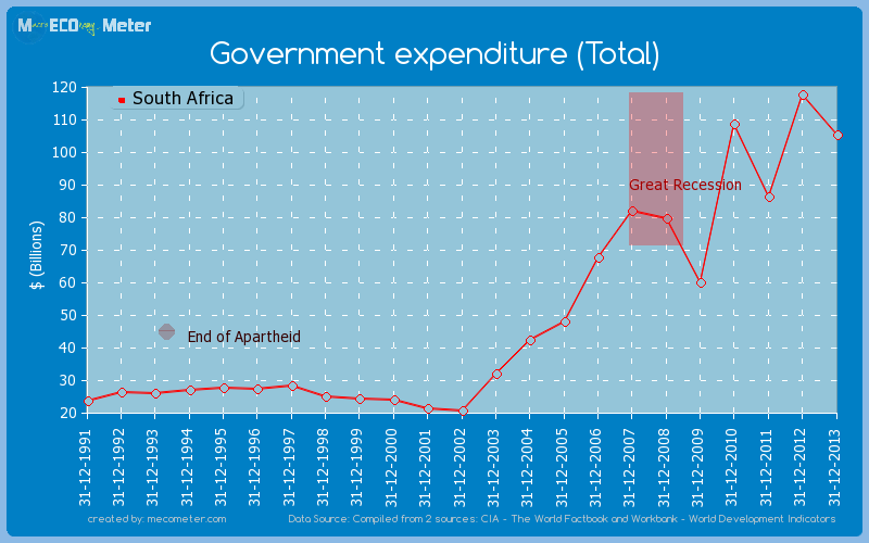 Government expenditure (Total) of South Africa