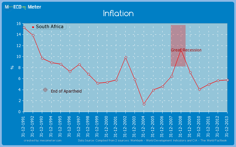 Inflation of South Africa