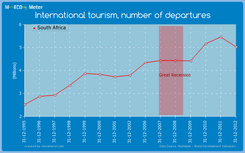 International tourism, number of departures of South Africa