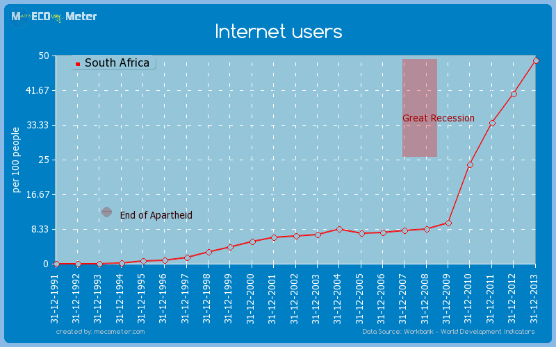 Internet users of South Africa