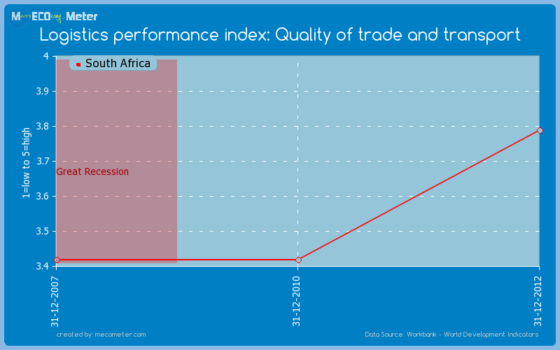 Logistics performance index: Quality of trade and transport of South Africa