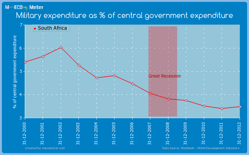 Military expenditure as % of central government expenditure of South Africa