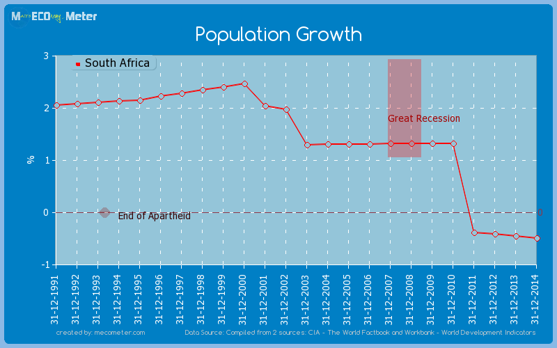 Population Growth of South Africa