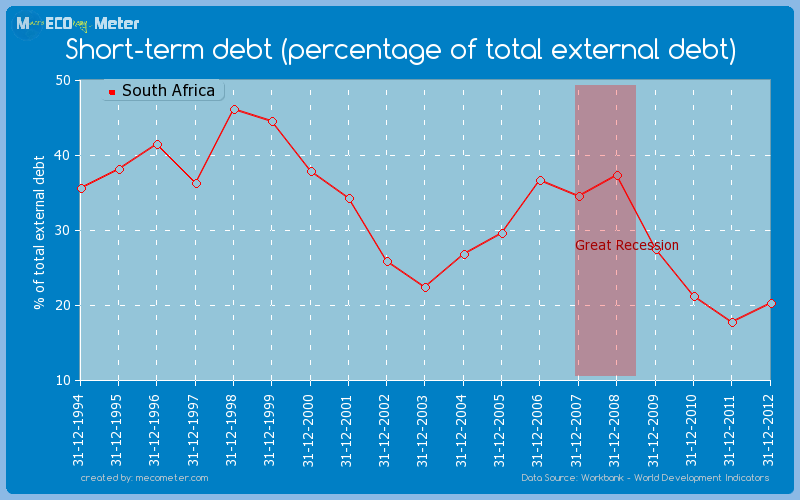 Short-term debt (percentage of total external debt) of South Africa