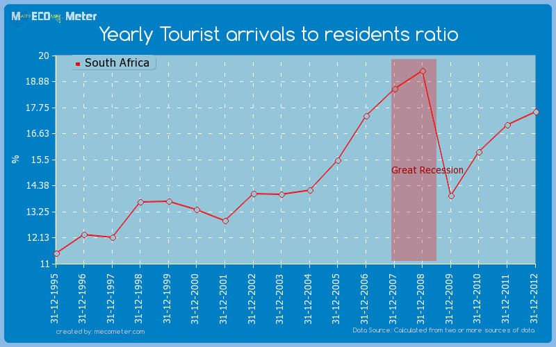 Yearly Tourist arrivals to residents ratio of South Africa