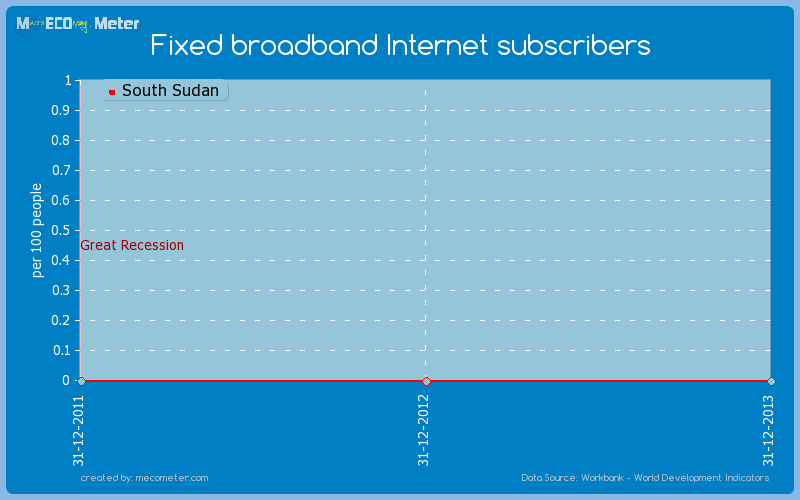 Fixed broadband Internet subscribers of South Sudan