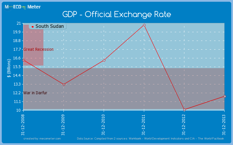 GDP - Official Exchange Rate of South Sudan