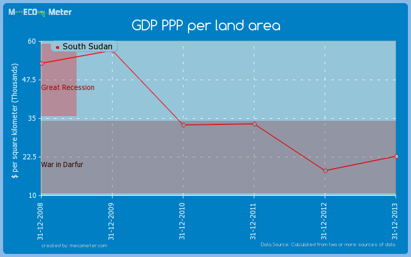 GDP PPP per land area of South Sudan