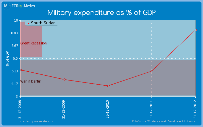 Military expenditure as % of GDP of South Sudan