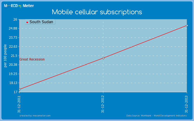 Mobile cellular subscriptions of South Sudan