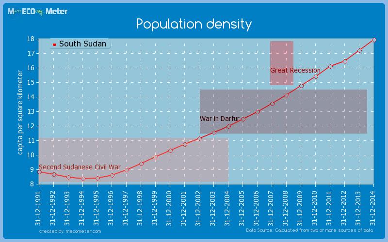 Population density of South Sudan