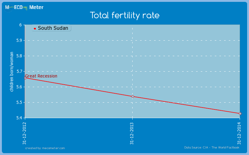 Total fertility rate of South Sudan
