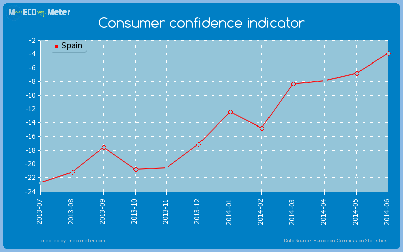 Consumer confidence indicator of Spain