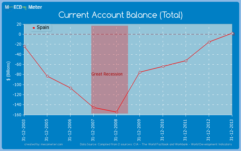 Current Account Balance (Total) of Spain