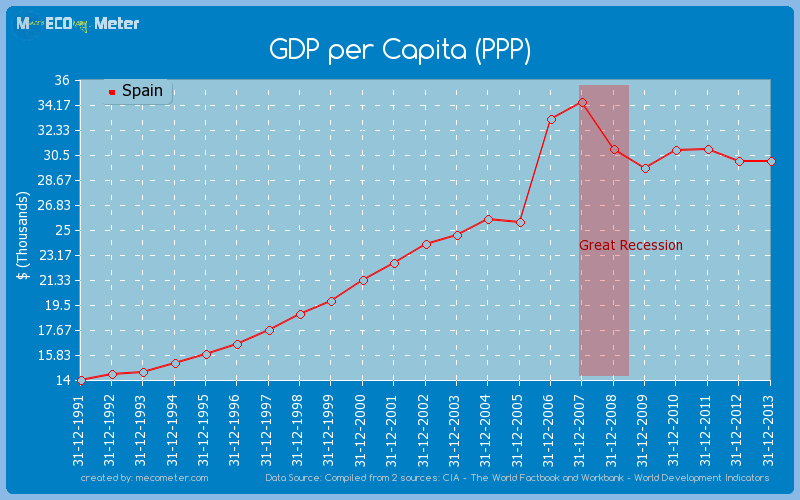 GDP per Capita (PPP) of Spain
