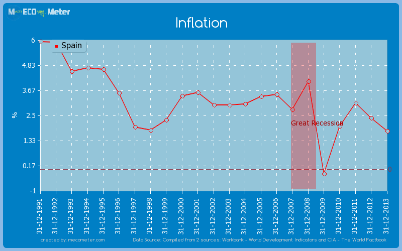 Inflation of Spain