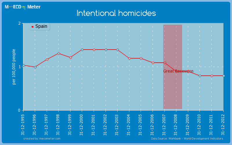 Intentional homicides of Spain