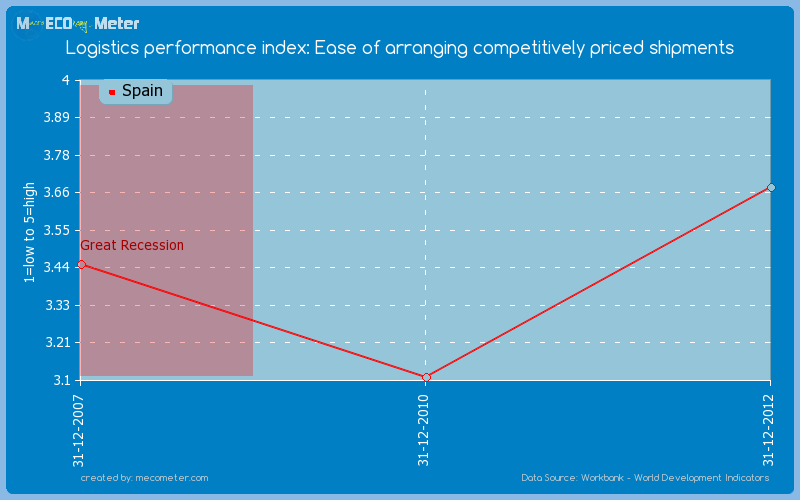 Logistics performance index: Ease of arranging competitively priced shipments of Spain