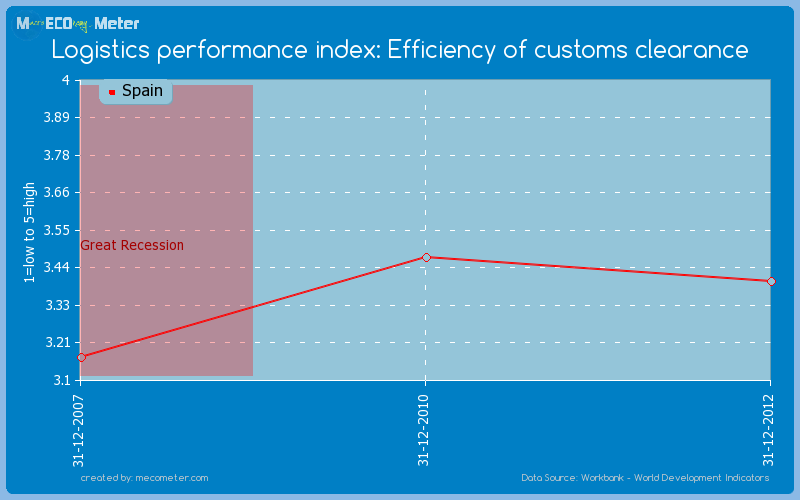 Logistics performance index: Efficiency of customs clearance of Spain
