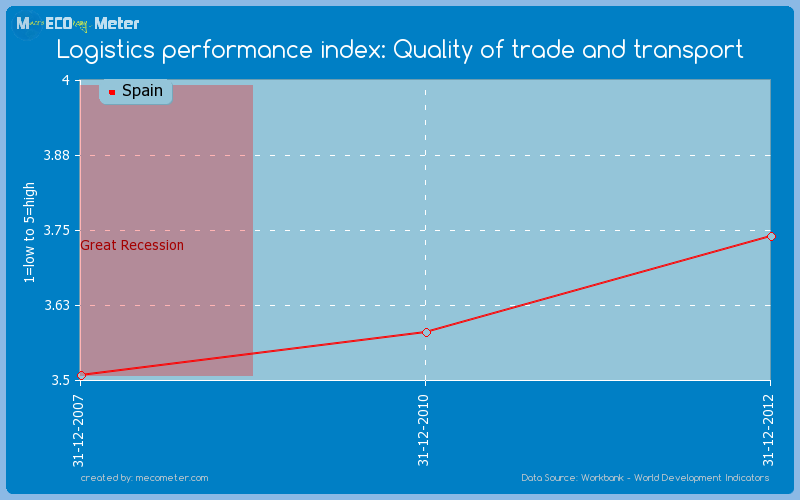 Logistics performance index: Quality of trade and transport of Spain