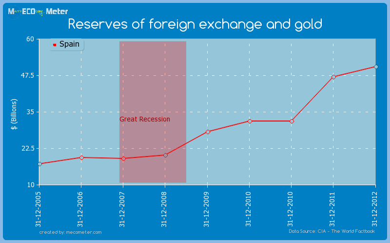 Reserves of foreign exchange and gold of Spain