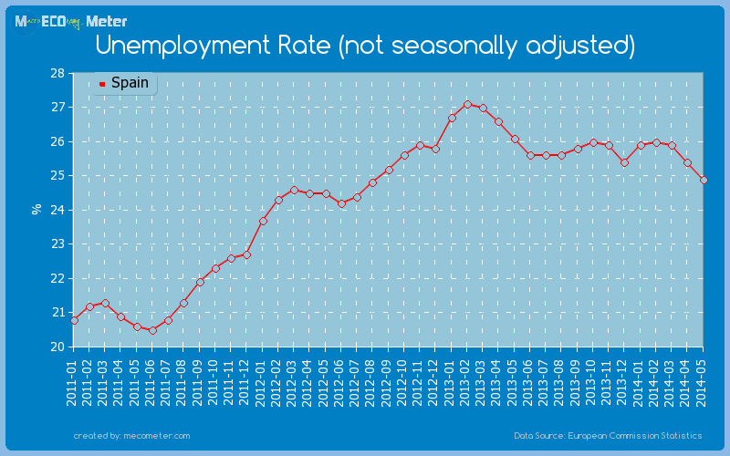 Unemployment Rate (not seasonally adjusted) of Spain