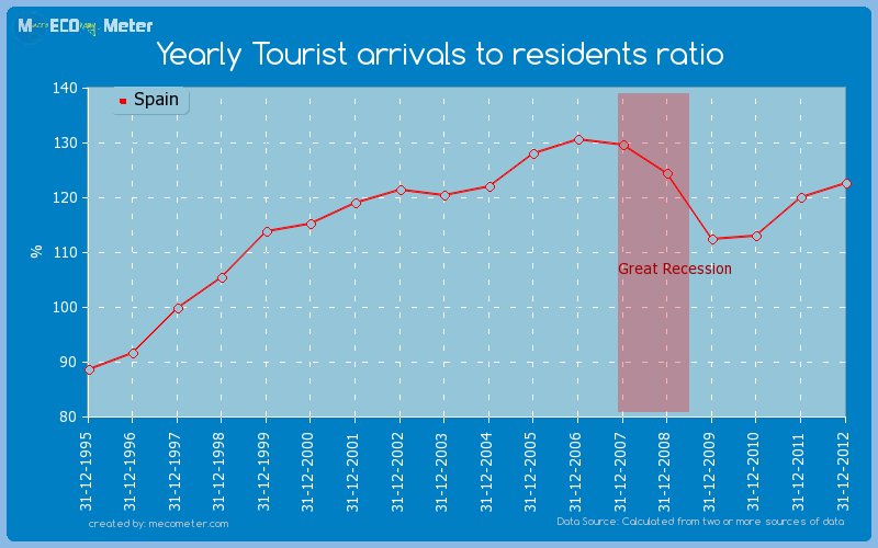 Yearly Tourist arrivals to residents ratio of Spain