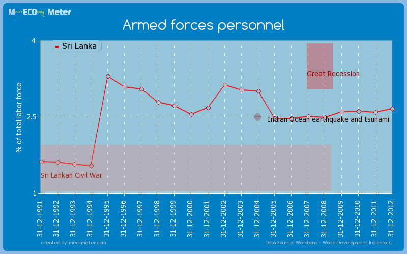 Armed forces personnel of Sri Lanka