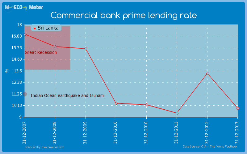 Commercial bank prime lending rate of Sri Lanka