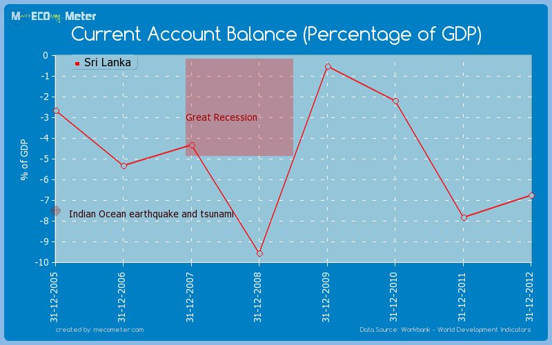 Current Account Balance (Percentage of GDP) of Sri Lanka