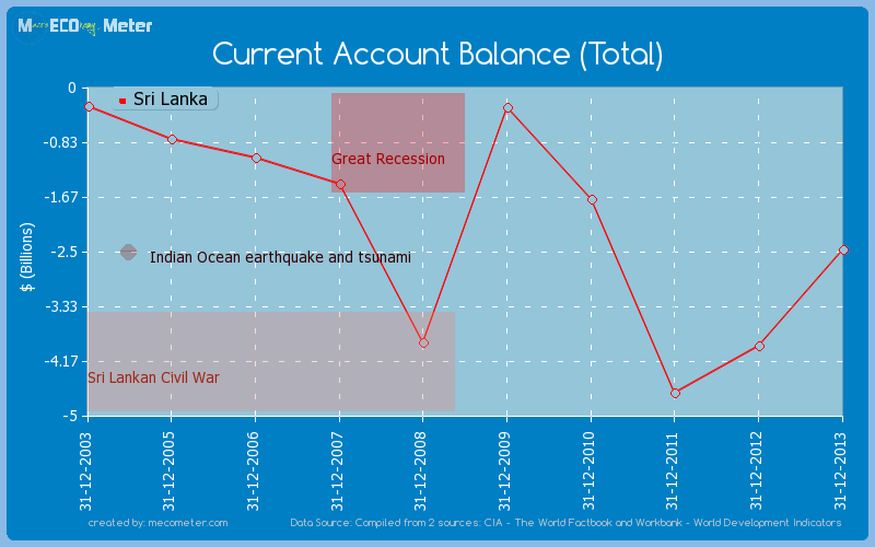 Current Account Balance (Total) of Sri Lanka