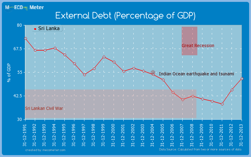 External Debt (Percentage of GDP) of Sri Lanka