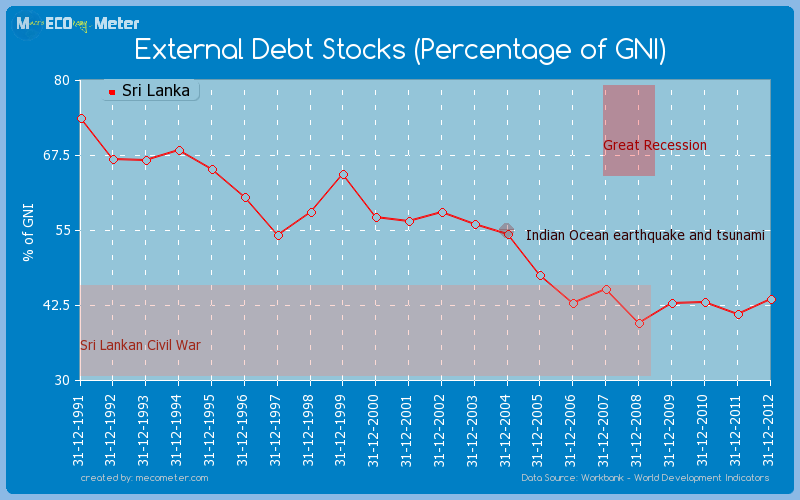 External Debt Stocks (Percentage of GNI) of Sri Lanka