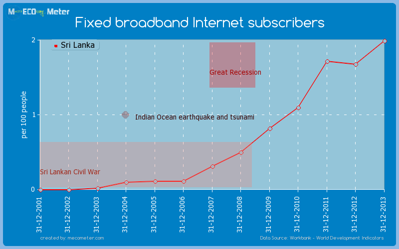 Fixed broadband Internet subscribers of Sri Lanka
